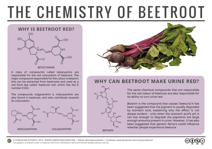 The-Chemistry-of-Beetroot-2015
