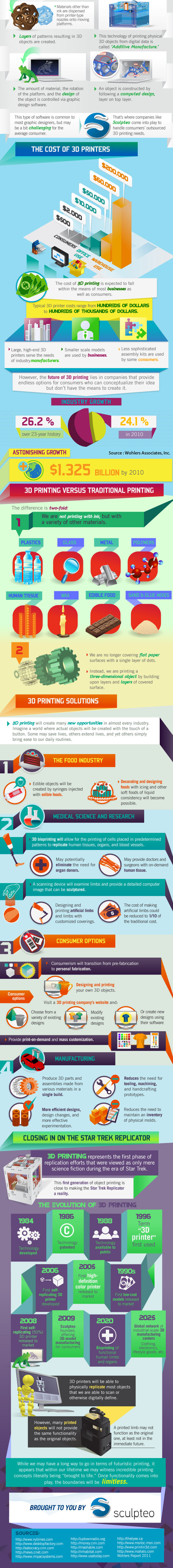 3dprinting-Infographic